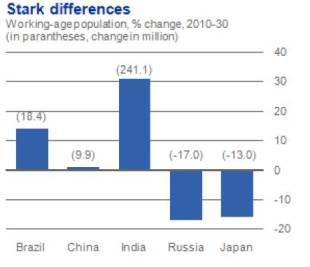 Working-age Populations:  not all BRICs are created equal